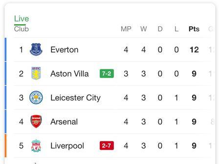 See How The Epl Table Looks Like After Aston Villa Defeated Liverpool 7-2