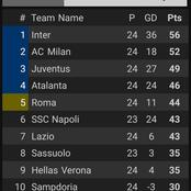 After Juventus Beat Spezia 3-0, This Is How The Serie Table Looks Like.