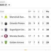After win 3-0 against Chippa United check the PSL log standings
