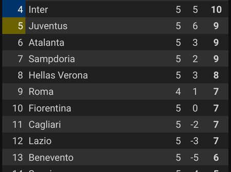 Seria A League Table, After All Matches Have Been Played For Today, Including Juventus Vs Verona