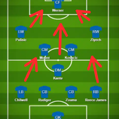 Chelsea Will Beat Everton Today If They Use This Tactical Formation
