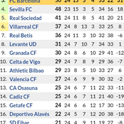 After Barcelona Won 3-0 with Lionel Messi Scoring Twice, See How the Laliga Table has Changed