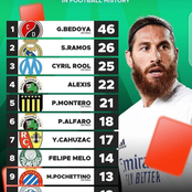 See The Top 10 Players With Most Red Cards In Football History; Sergio Ramos Is 2nd