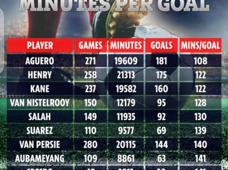 Check Out Premier League's Most Lethal Strikers Based On Minutes Per Goals