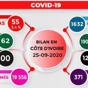 Covid-19 : Deux semaines presque sans décès, bon bilan en Côte d'Ivoire