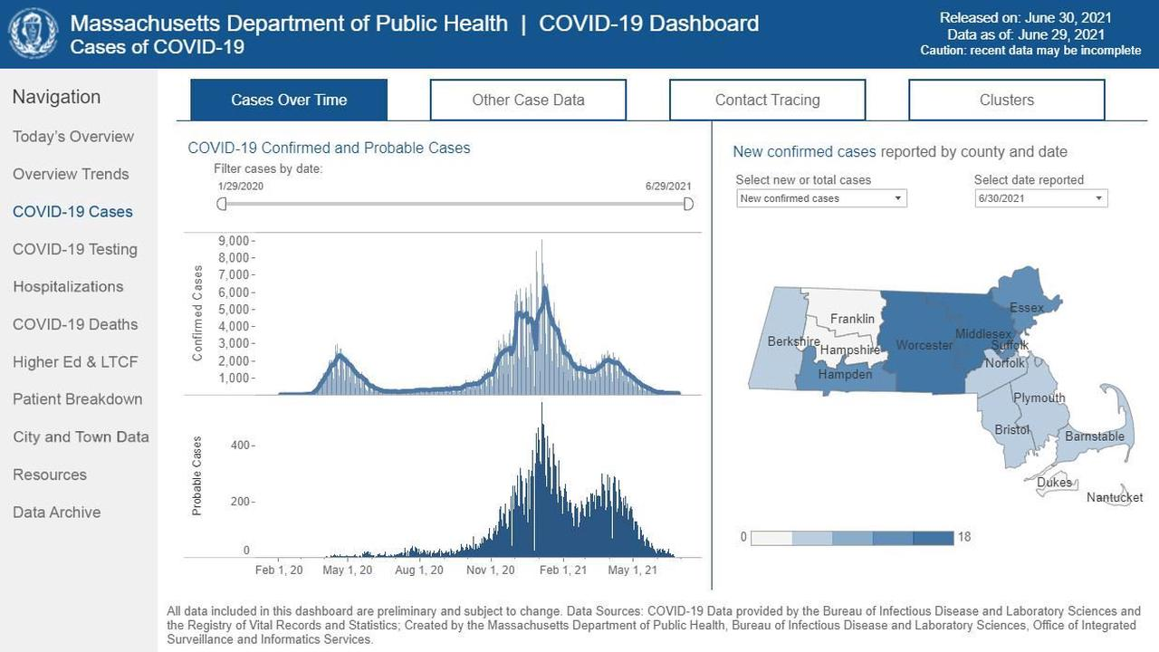 COVID-19 in Massachusetts: 19 new deaths, 2,991 new cases