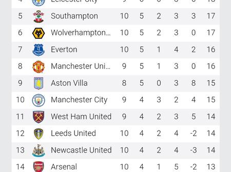 EPL Standings After All The 8 EPL Matches For The Weekend