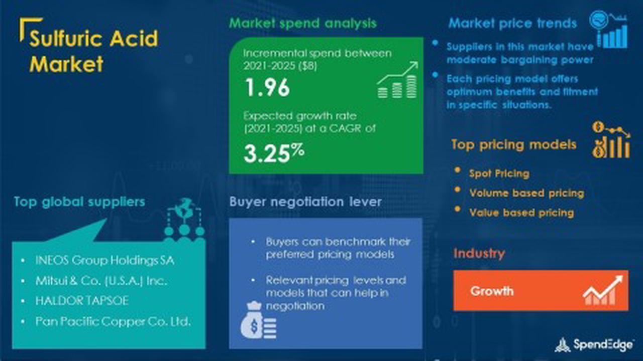 Propane Market Procurement Intelligence Report Forecasts Spend Growth of over USD 22 billion