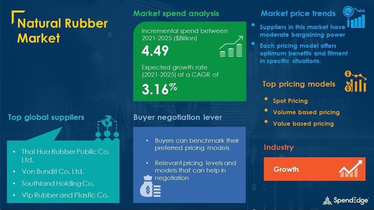 Molded Plastic Packaging Market Procurement Intelligence Report With COVID-19 Impact Analysis