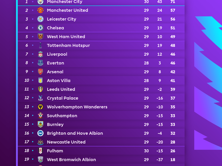 How the Premier League table looks like after the International Break, this weekend's fixtures and team news