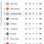 After Arsenal claimed a victory against Leciester City, check the EPL log standings